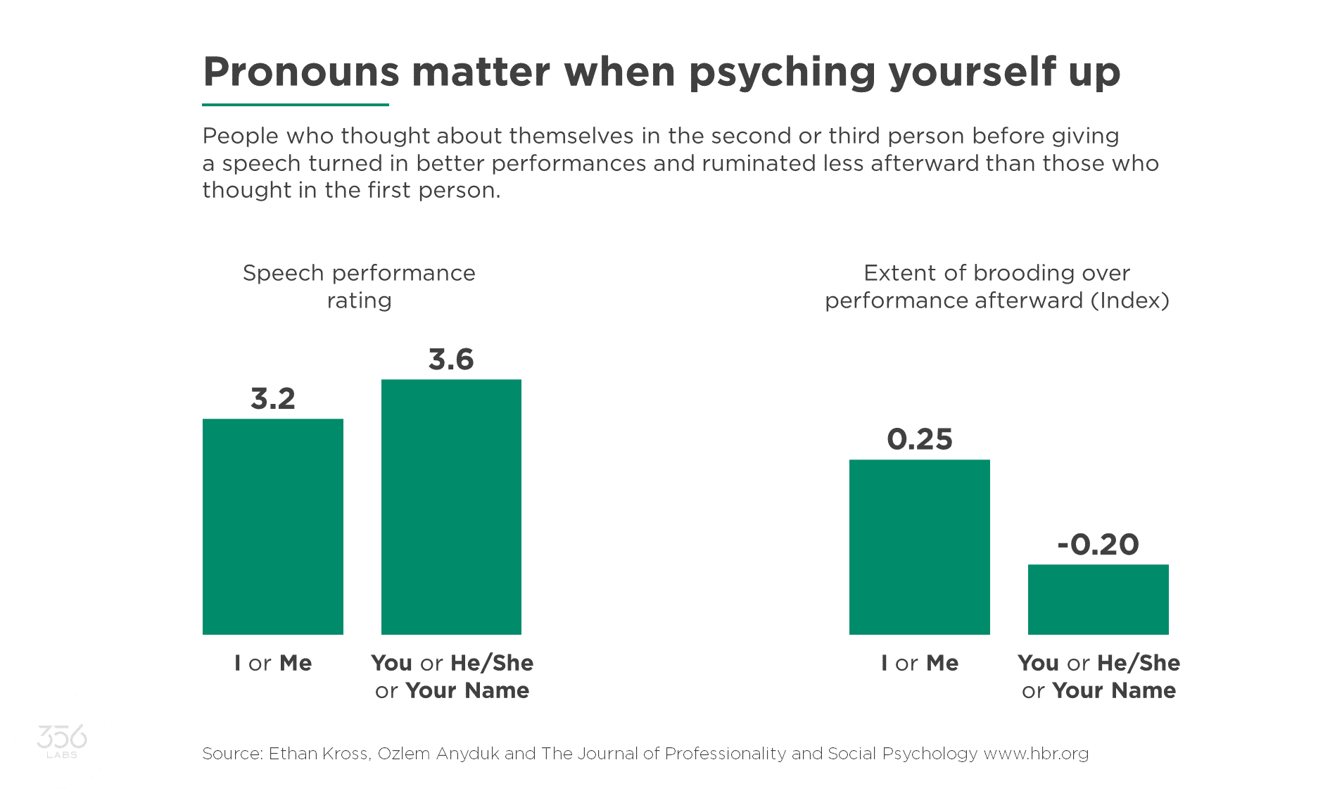 А Chart explaining why pronouns matter when psyching yourself up