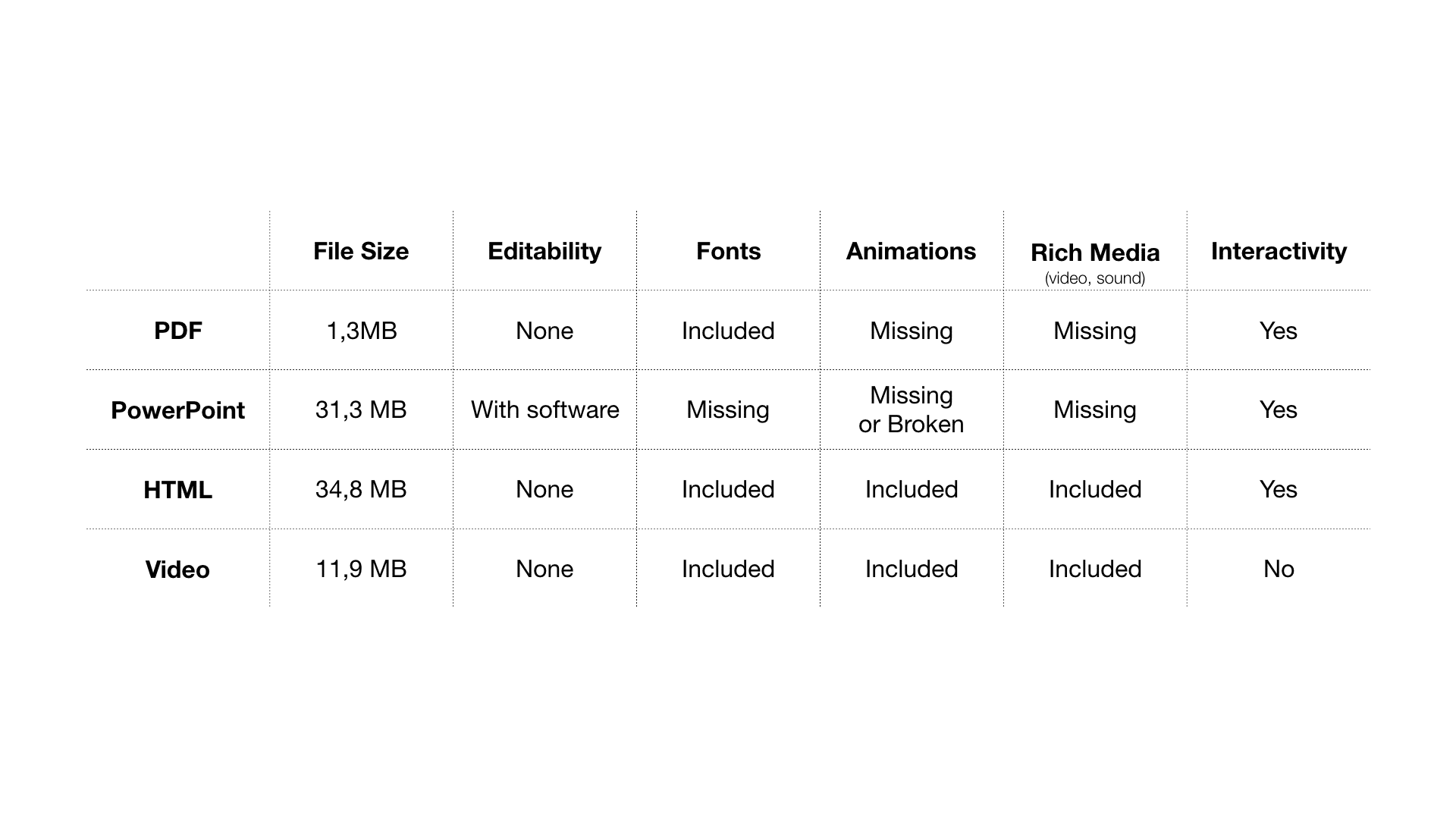 Keynote Export table different format sizes